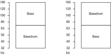 Frequenzverteilung Bass und Bassdrum