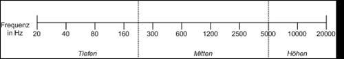 hörbare Frequenzen und Aufteilung