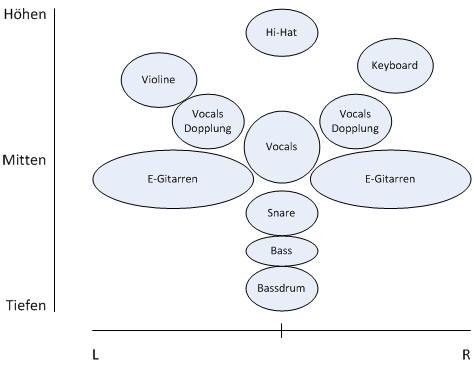 Stereo und Frequenz Verteilung