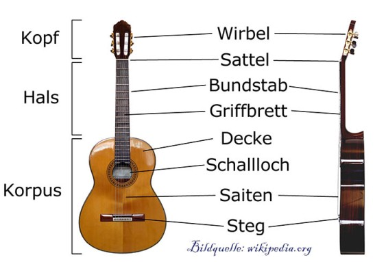 Akustik Gitarre Aufbau