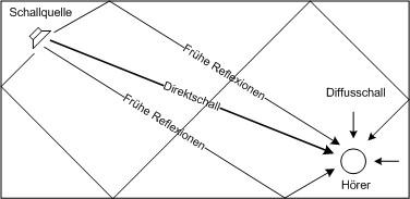 Schallreflexion in der Raumakustik